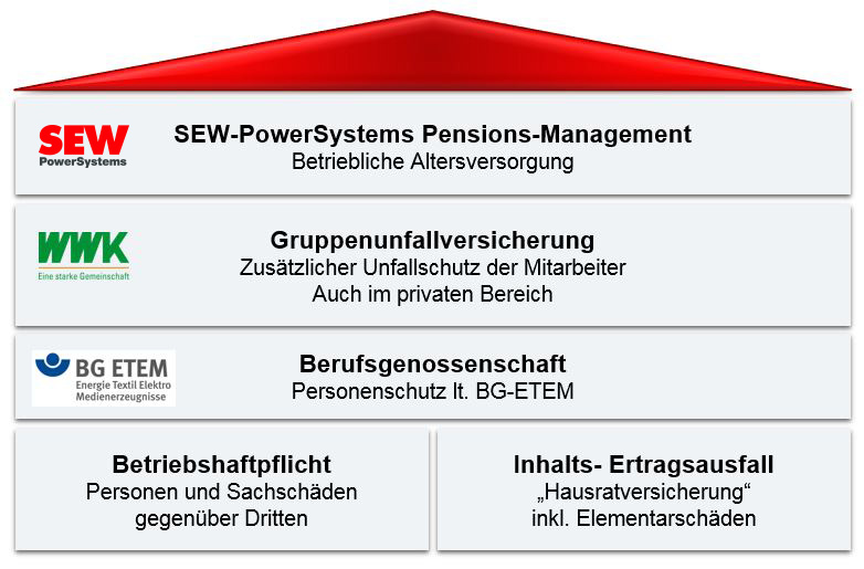 SEW-PowerSystem Pensions-Management